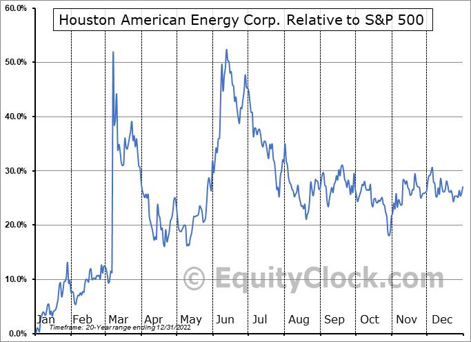 HUSA Relative to the S&P 500