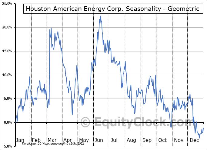Houston American Energy Corp. (AMEX:HUSA) Seasonality