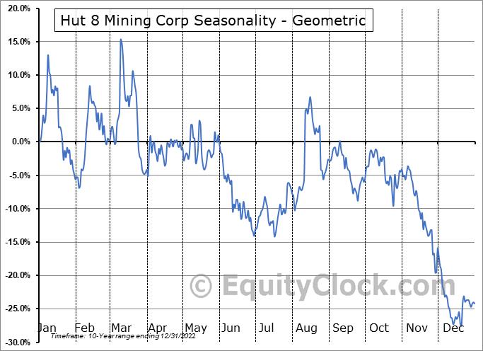 Hut 8 Mining Corp (TSE:HUT.TO) Seasonality