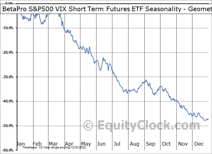 BetaPro S&P500 VIX Short Term Futures ETF (TSE:HUV.TO) Seasonality