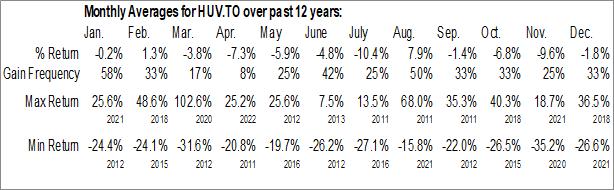 Monthly Seasonal BetaPro S&P500 VIX Short Term Futures ETF (TSE:HUV.TO)