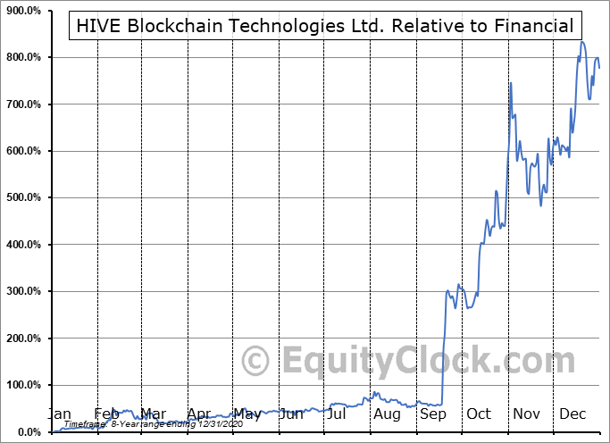 HVBTF Relative to the Sector
