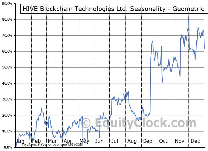 HIVE Blockchain Technologies Ltd. (OTCMKT:HVBTF) Seasonality