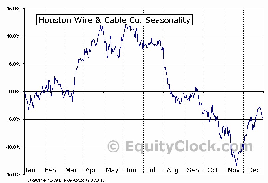 Houston Wire & Cable Co. (NASD:HWCC) Seasonal Chart