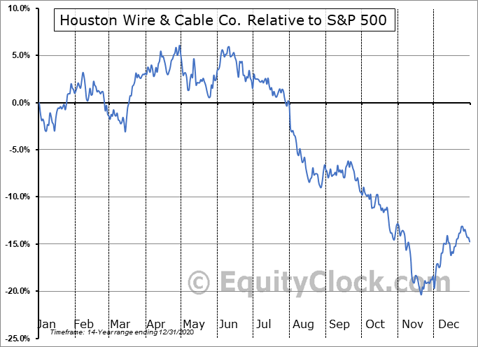 HWCC Relative to the S&P 500