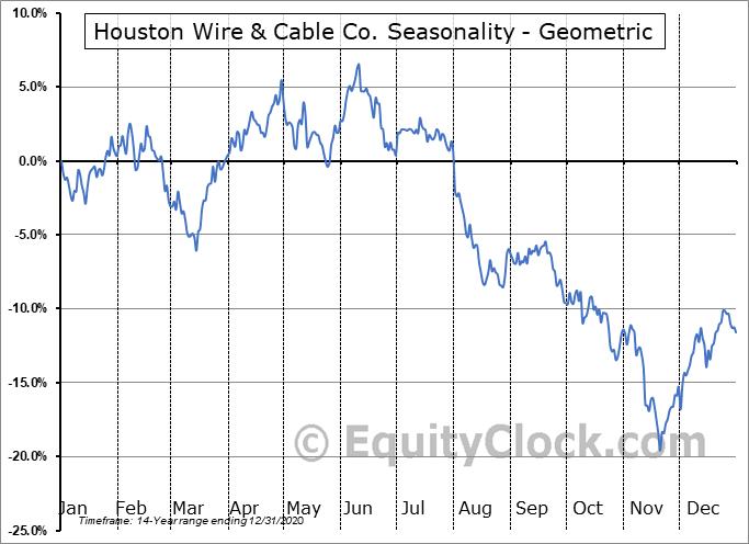 Houston Wire & Cable Co. (NASD:HWCC) Seasonality