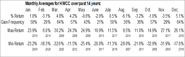 Monthly Seasonal Houston Wire & Cable Co. (NASD:HWCC)