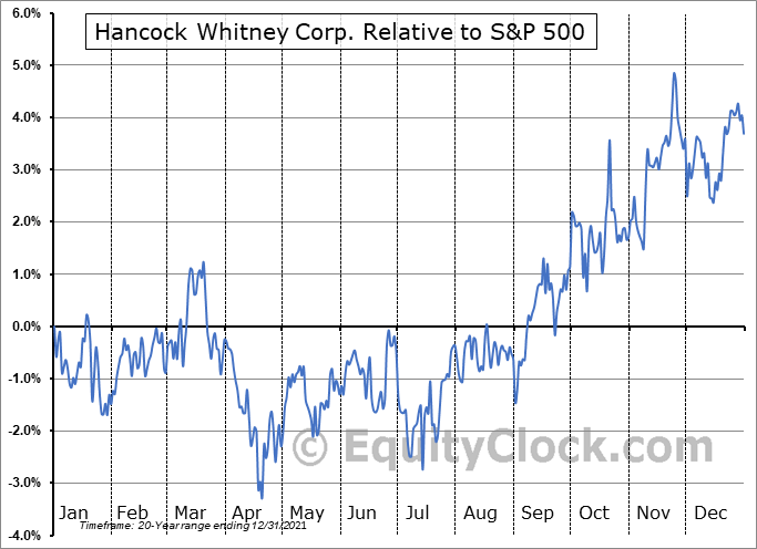 HWC Relative to the S&P 500
