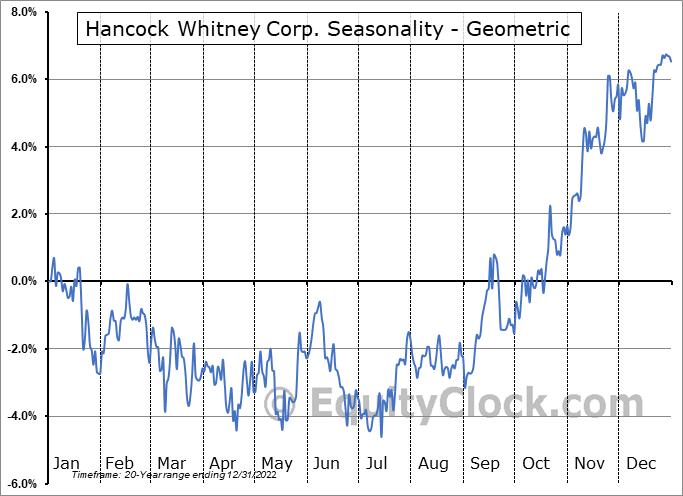 Hancock Whitney Corp. (NASD:HWC) Seasonality