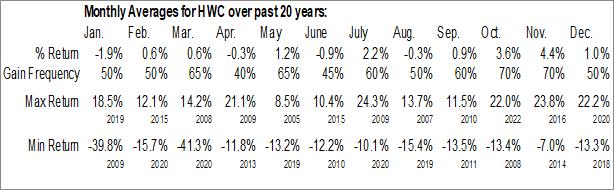 Monthly Seasonal Hancock Whitney Corp. (NASD:HWC)