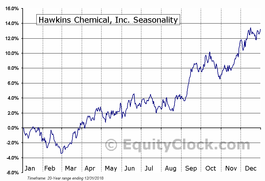 Hawkins Chemical, Inc. (NASD:HWKN) Seasonal Chart