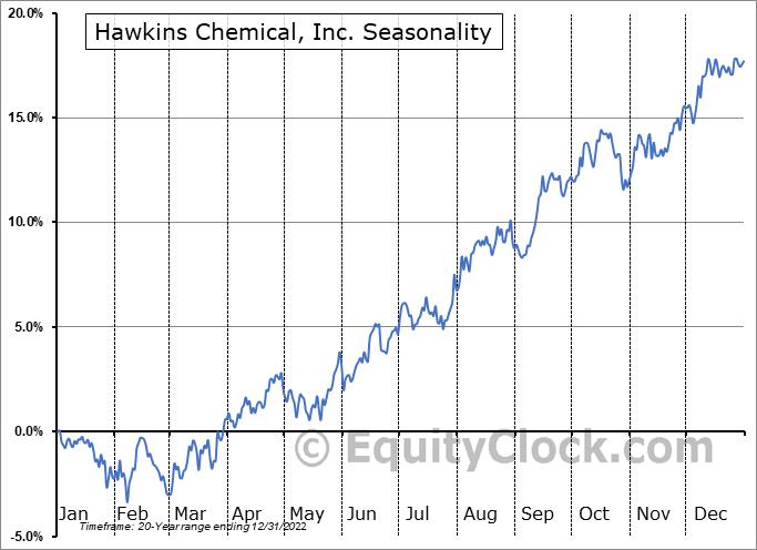 Hawkins, Inc. Seasonal Chart