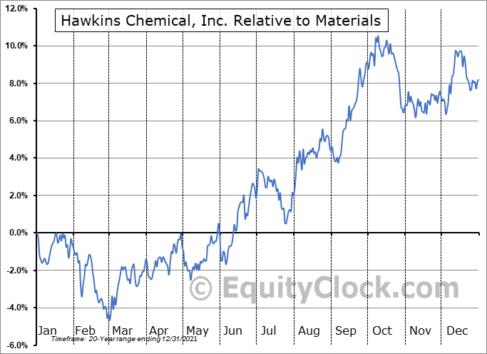 HWKN Relative to the Sector