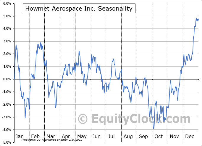 Howmet Aerospace Inc. Seasonal Chart