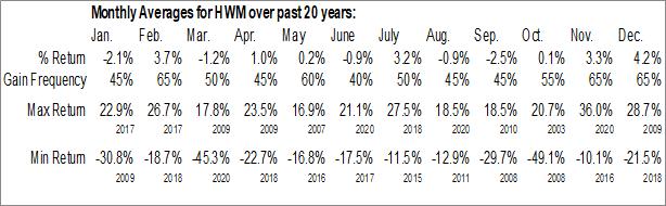 Monthly Seasonal Howmet Aerospace Inc. (NYSE:HWM)