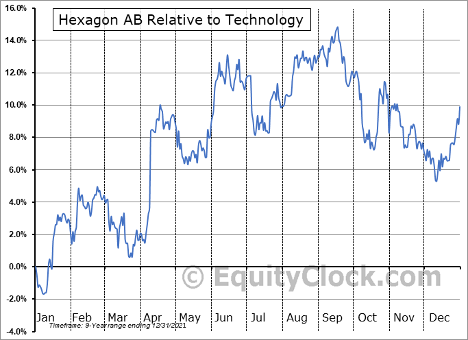 HXGBY Relative to the Sector