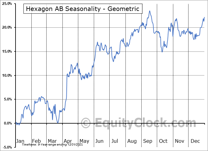 Hexagon AB (OTCMKT:HXGBY) Seasonality