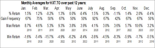 Monthly Seasonal Horizons S&P/TSX 60 Index ETF (TSE:HXT.TO)