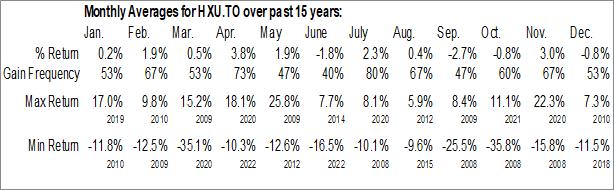 Monthly Seasonal BetaPro S&P/TSX60 2x Daily Bull ETF (TSE:HXU.TO)