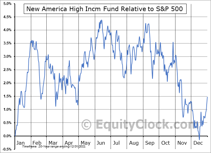 HYB Relative to the S&P 500