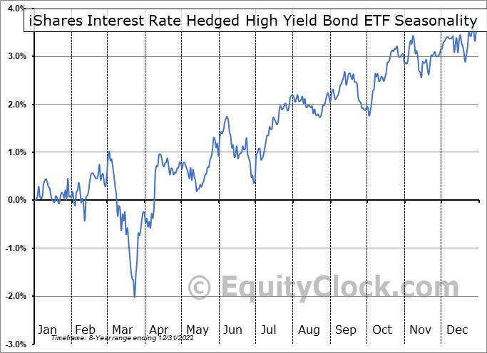 iShares Interest Rate Hedged High Yield Bond ETF (AMEX:HYGH) Seasonality