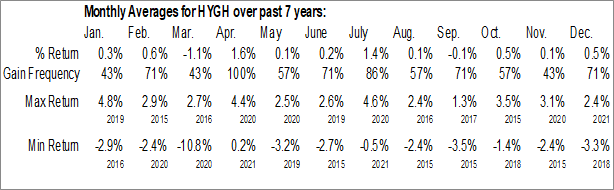 Monthly Seasonal iShares Interest Rate Hedged High Yield Bond ETF (AMEX:HYGH)