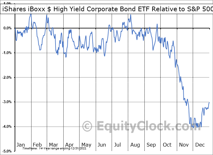 HYG Relative to the S&P 500
