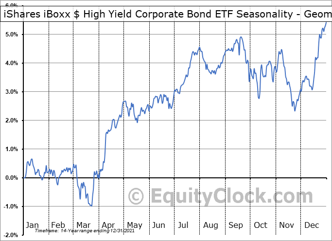 iShares iBoxx $ High Yield Corporate Bond ETF (NYSE:HYG) Seasonality
