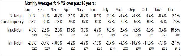 Monthly Seasonal iShares iBoxx $ High Yield Corporate Bond ETF (NYSE:HYG)