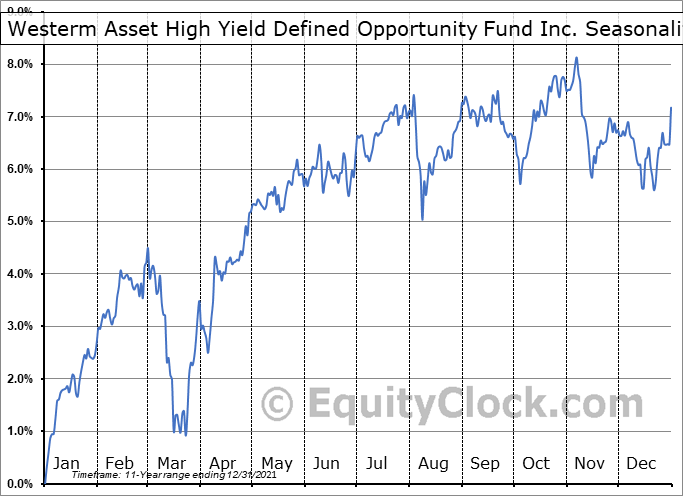 Westerm Asset High Yield Defined Opportunity Fund Inc. (NYSE:HYI) Seasonality