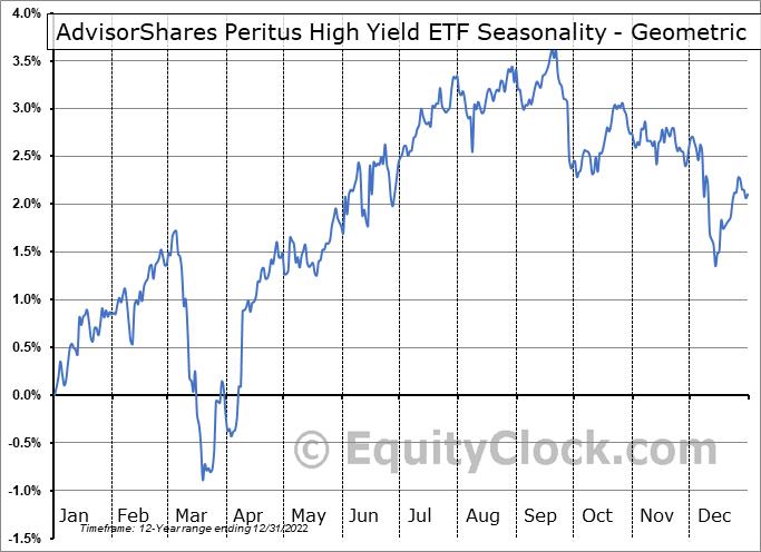 AdvisorShares Peritus High Yield ETF (NYSE:HYLD) Seasonality