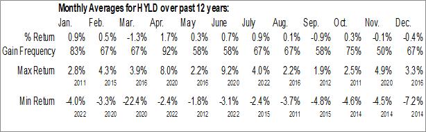 Monthly Seasonal AdvisorShares Peritus High Yield ETF (NYSE:HYLD)