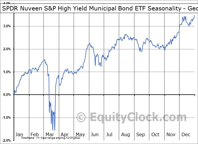 SPDR Nuveen S&P High Yield Municipal Bond ETF (NYSE:HYMB) Seasonality
