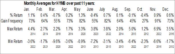 Monthly Seasonal SPDR Nuveen S&P High Yield Municipal Bond ETF (NYSE:HYMB)