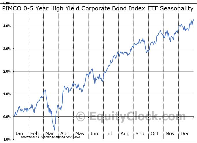 PIMCO 0-5 Year High Yield Corporate Bond Index ETF (NYSE:HYS) Seasonality