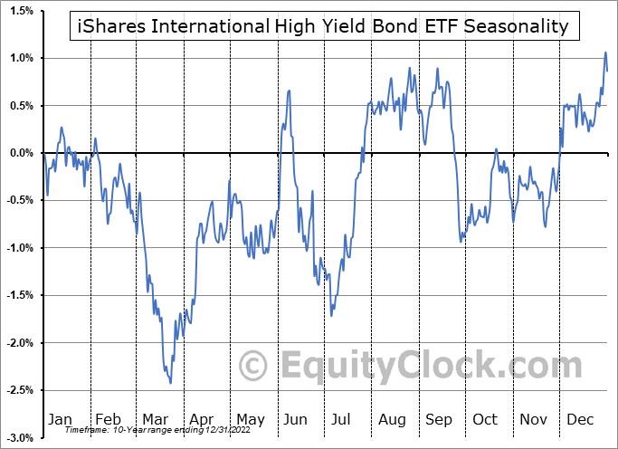 iShares International High Yield Bond ETF (AMEX:HYXU) Seasonal Chart