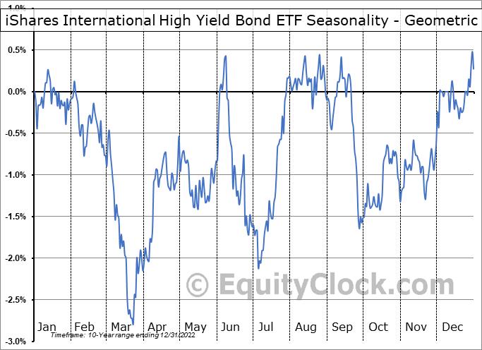 iShares International High Yield Bond ETF (AMEX:HYXU) Seasonality