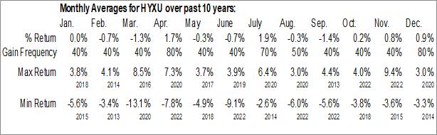 Monthly Seasonal iShares International High Yield Bond ETF (AMEX:HYXU)