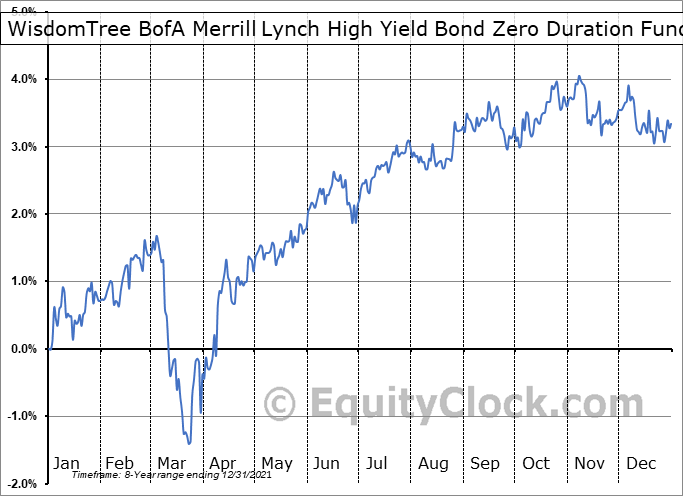 WisdomTree BofA Merrill Lynch High Yield Bond Zero Duration Fund (NASD:HYZD) Seasonality