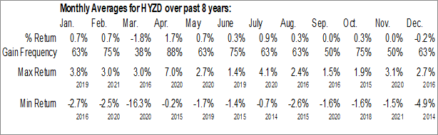 Monthly Seasonal WisdomTree BofA Merrill Lynch High Yield Bond Zero Duration Fund (NASD:HYZD)
