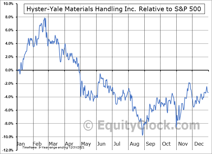 HY Relative to the S&P 500