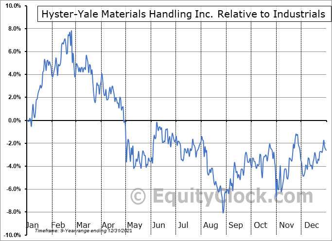 HY Relative to the Sector