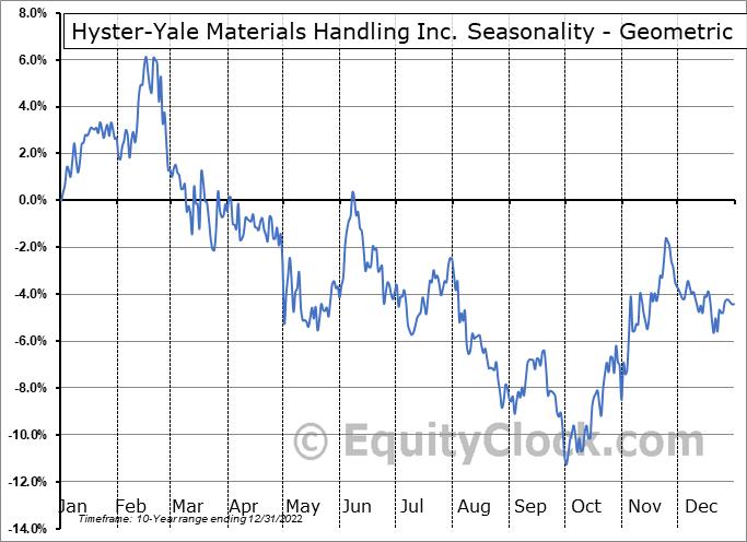 Hyster-Yale Materials Handling Inc. (NYSE:HY) Seasonality