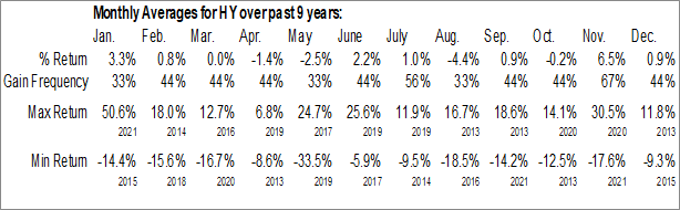 Monthly Seasonal Hyster-Yale Materials Handling Inc. (NYSE:HY)