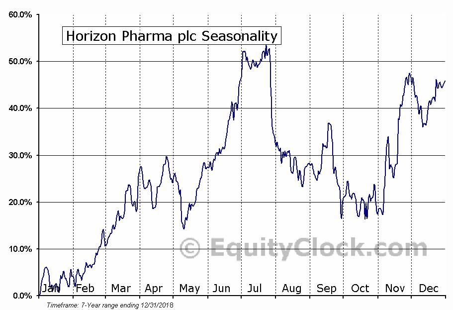 Horizon Pharma plc (NASD:HZNP) Seasonal Chart