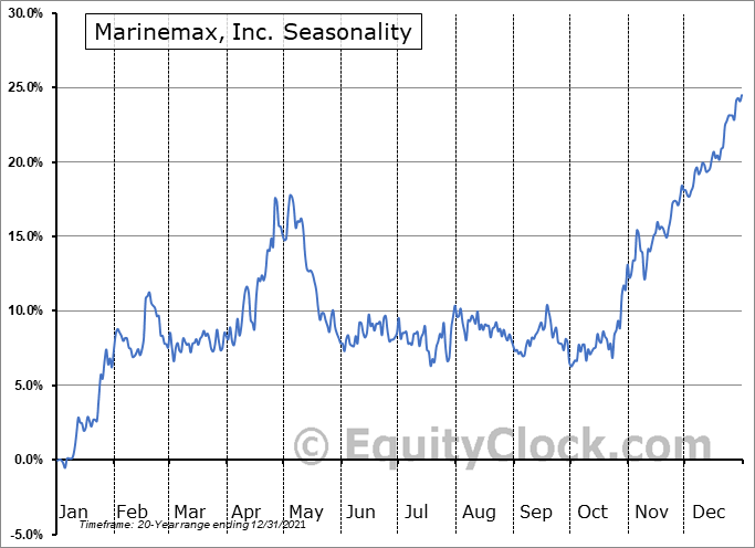 Marinemax, Inc. (NYSE:HZO) Seasonal Chart