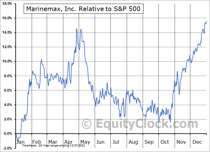 HZO Relative to the S&P 500