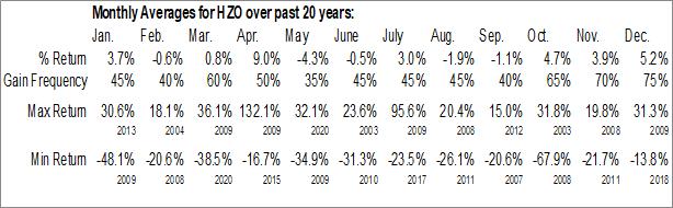 Monthly Seasonal Marinemax, Inc. (NYSE:HZO)