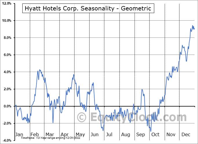 Hyatt Hotels Corp. (NYSE:H) Seasonality