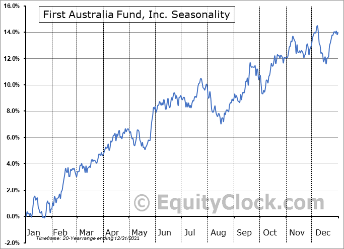 First Australia Fund, Inc. (AMEX:IAF) Seasonal Chart